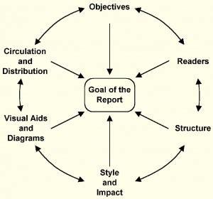 How we make report writing